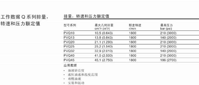 威格士PVQ系列柱塞泵的技术参数