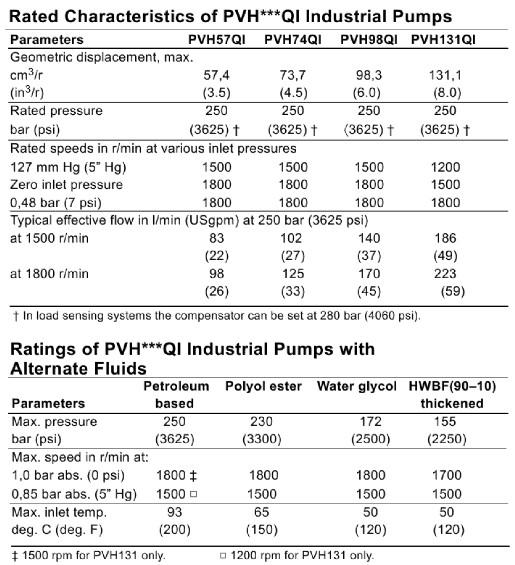 威格士PVH系列柱塞泵技术参数