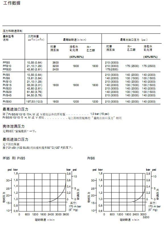 威格士PVB系列柱塞泵的技术参数