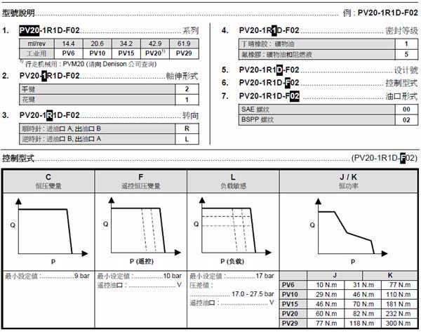 丹尼逊PV系列变量柱塞泵型号说明