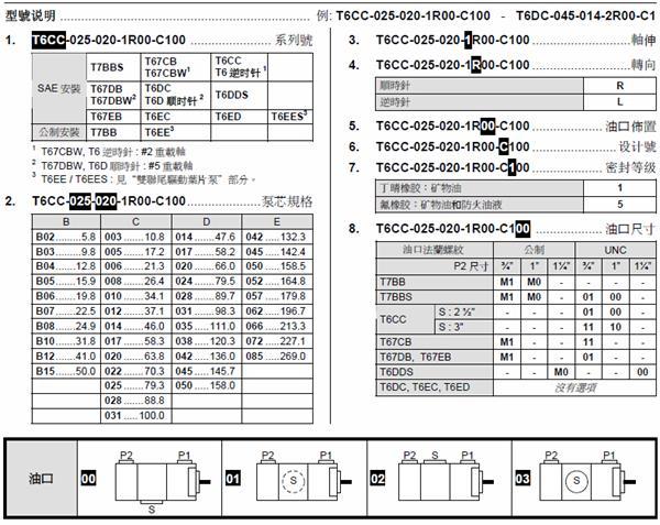 丹尼逊T6系列叶片泵型号说明03