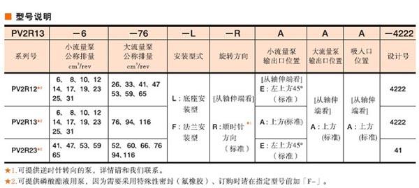 油研PV2R系列双泵技术参数和型号说明01