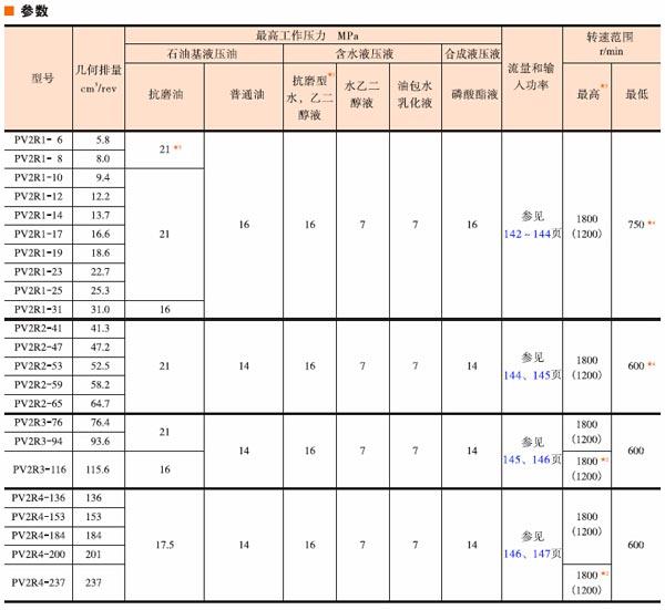 油研PV2R系列双泵技术参数和型号说明02