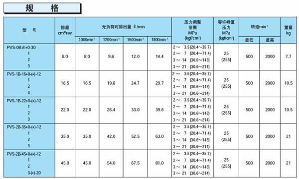 不二越PVS系列变量柱塞泵技术参数