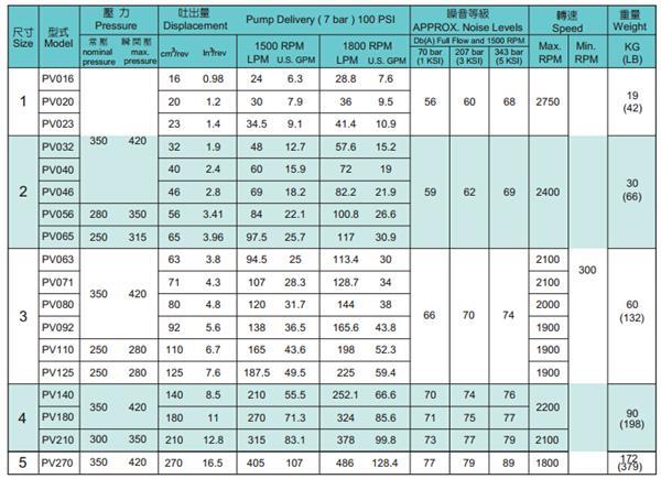 油升PV系列可变量轴向柱塞泵技术参数