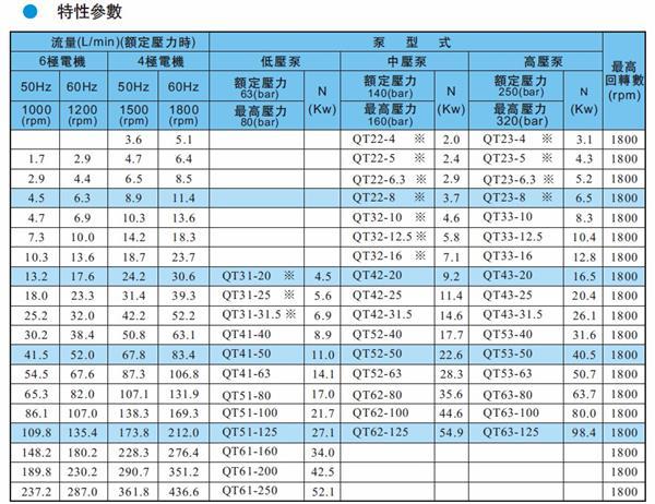 日本住友系列内啮合齿轮泵特性参数表