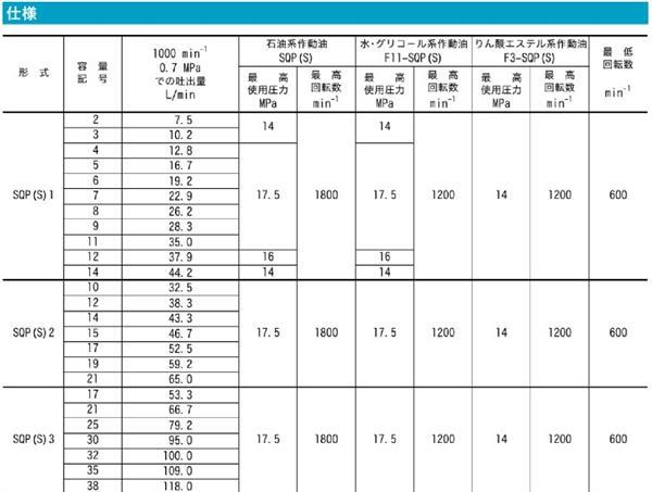 东京计器SQP单泵系列柱塞泵技术参数表