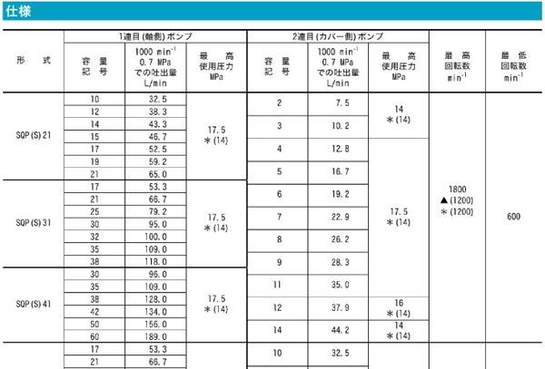东京计器SQP双联柱塞泵技术参数01