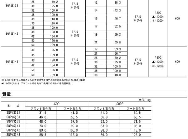 东京计器SQP双联柱塞泵技术参数02