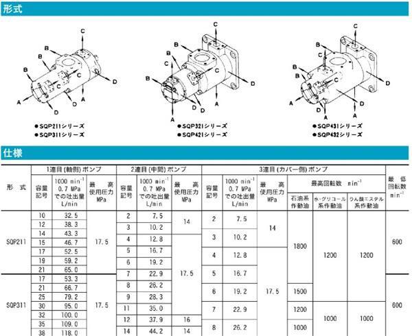 东京计器SQP三联柱塞泵技术参数